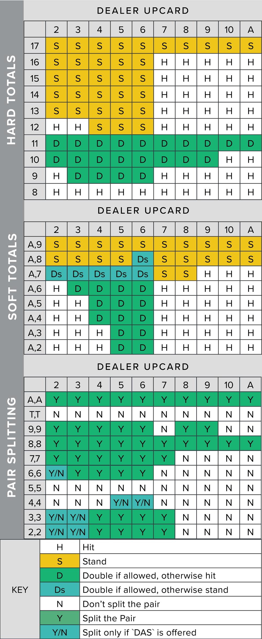 Blackjack basic strategy 634374